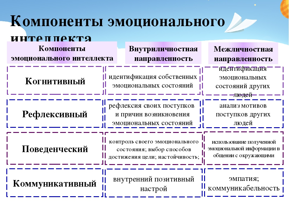 Компоненты эмоционального интеллекта Компоненты эмоционального интеллекта Вну...