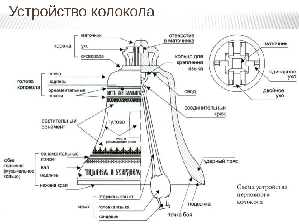 схема колокола с указанием его частей дизайн кухни оранжевом