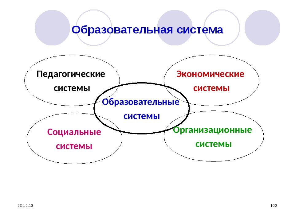 * * Образовательная система Педагогические системы Социальные системы Образов...