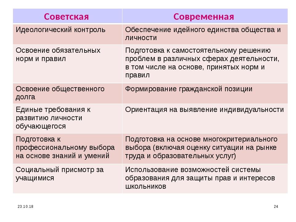 * * Советская Современная Идеологический контрольОбеспечение идейного единс...