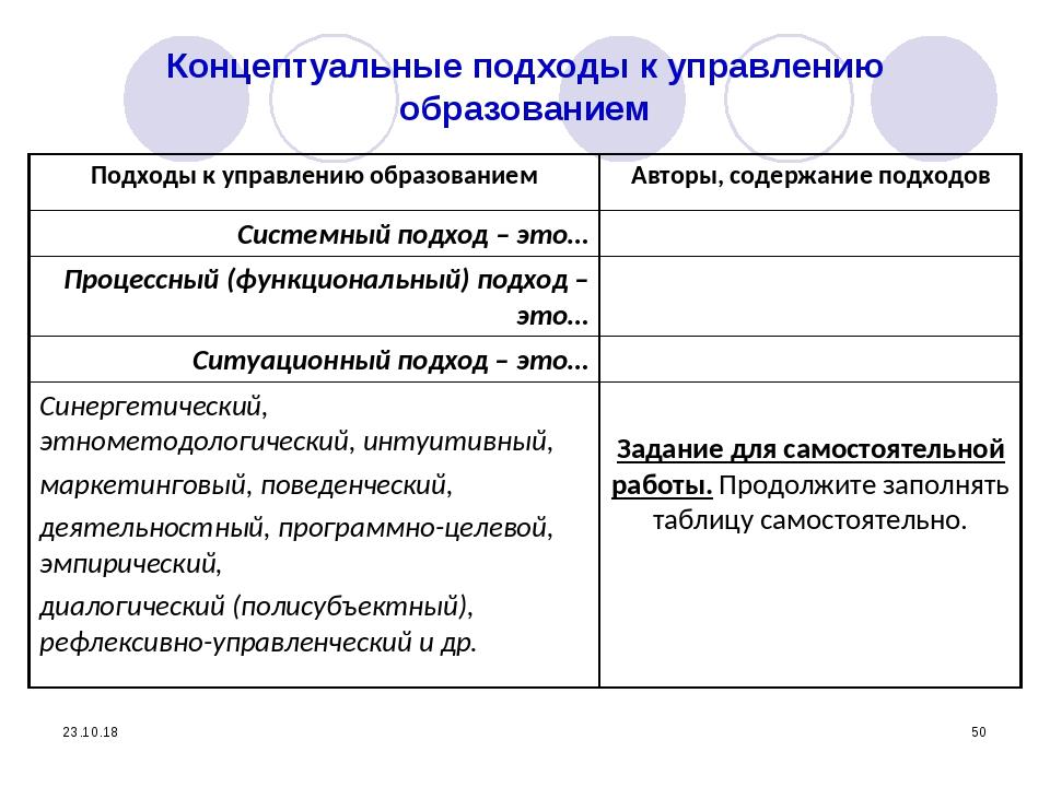* * Концептуальные подходы к управлению образованием Подходы к управлению обр...