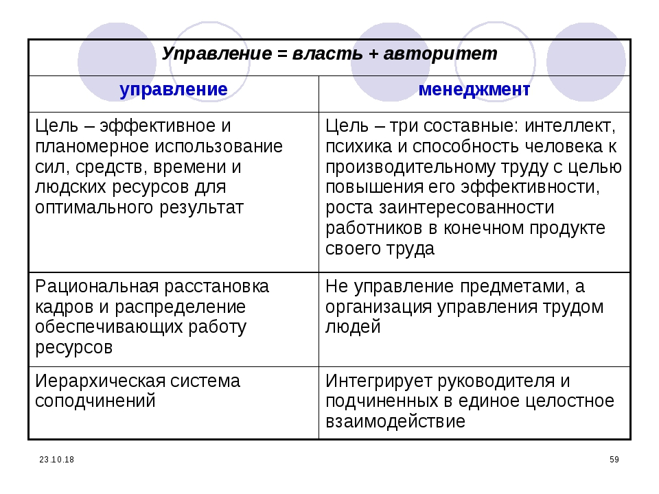 * * Управление = власть + авторитет управлениеменеджмент Цель – эффективное...