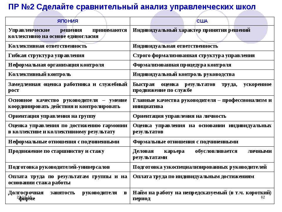 * * ПР №2 Сделайте сравнительный анализ управленческих школ ЯПОНИЯСША Управл...