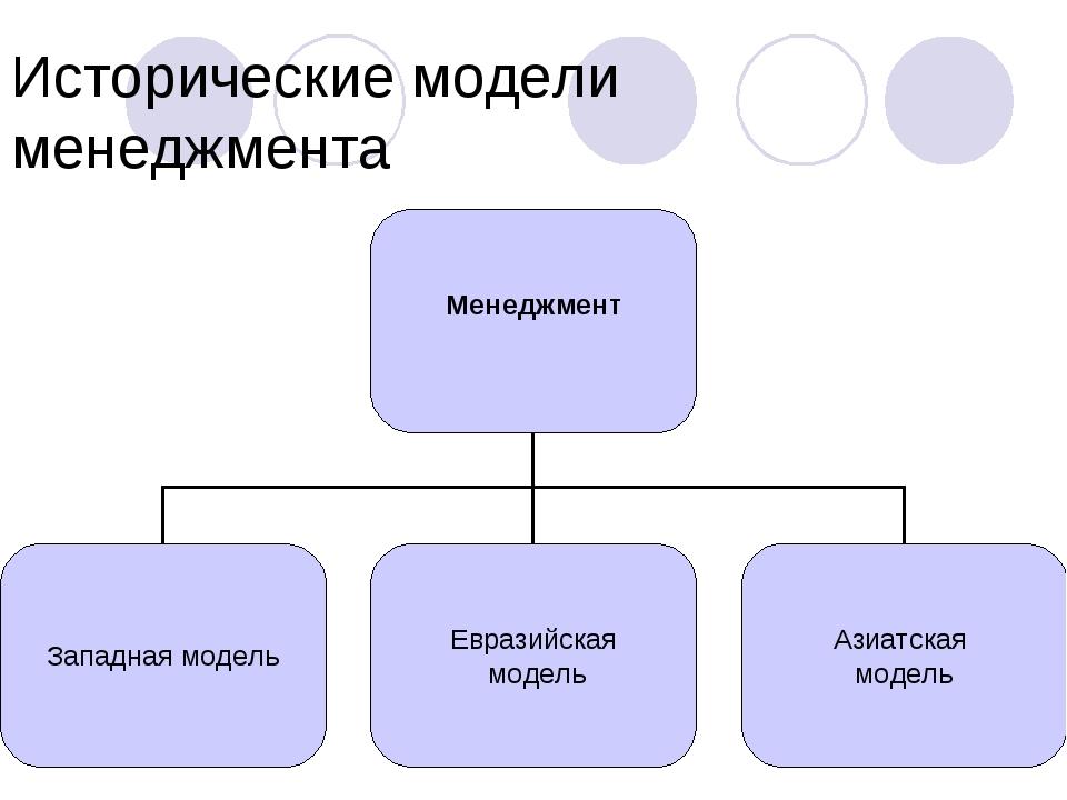Исторические модели менеджмента