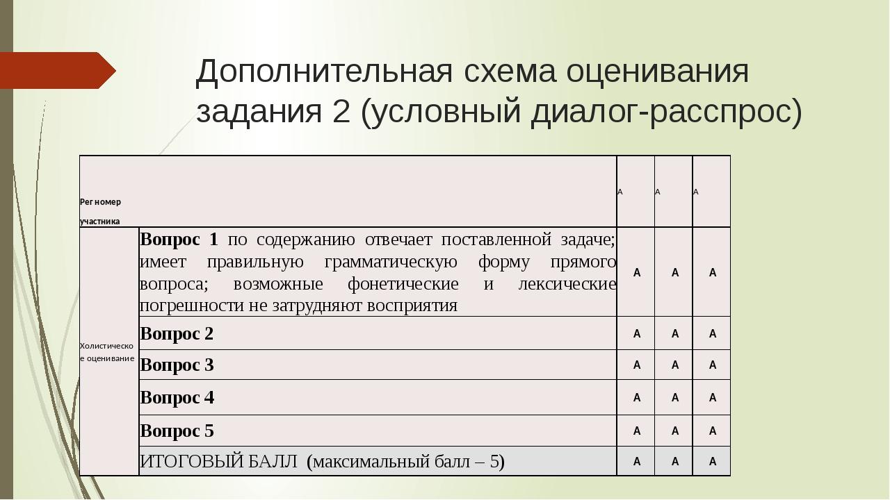 Схема оценивания