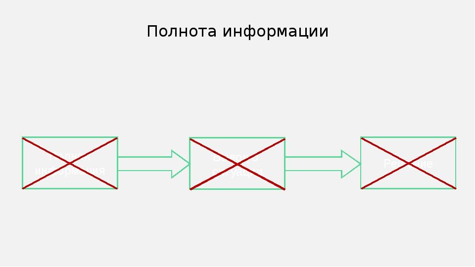Полнота информации Полная информация Вывод о ситуации Решение Иногда схемы лу...