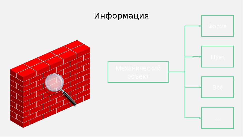 Информация Механический объект Форма Вес Цвет … Иногда схемы лучше изображать...