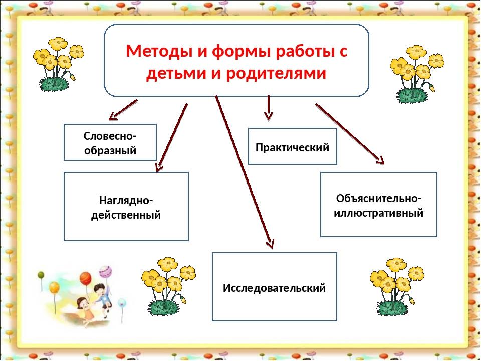 Методы и формы работы с детьми и родителями Словесно-образный Наглядно-действ...