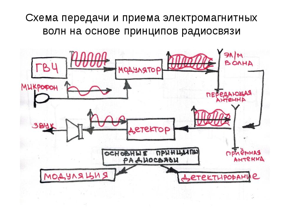 Схема передачи и приема электромагнитных волн на основе принципов радиосвязи