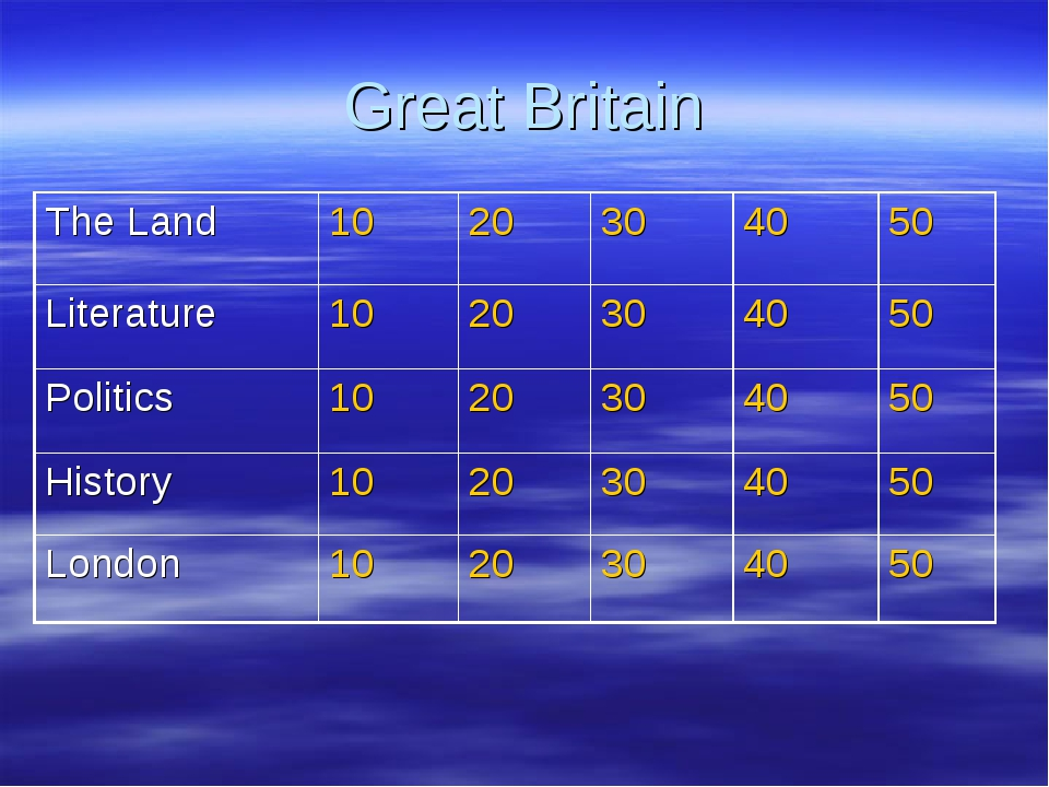 Great Britain The Land1020304050 Literature1020304050 Politics102...