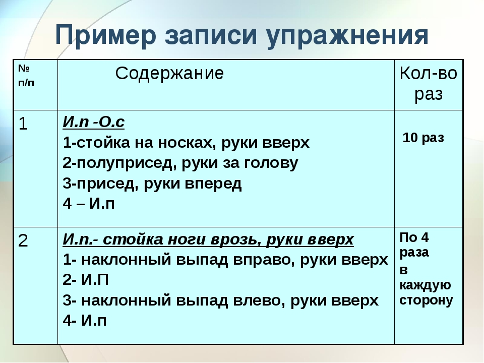 Пример записи упражнения № п/п Содержание Кол-во раз 1 И.п-О.с 1-стойка на но...