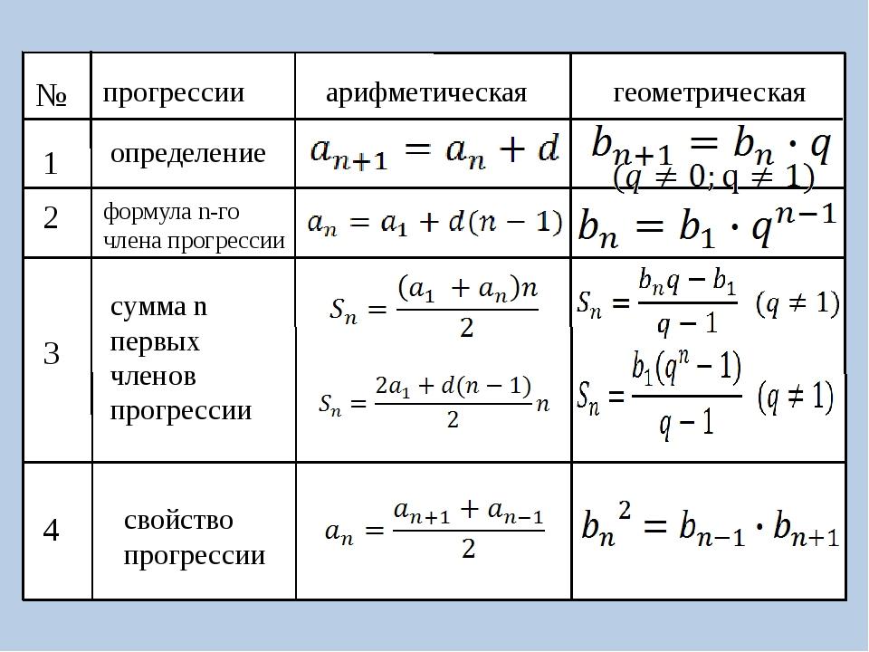№ прогрессии арифметическая геометрическая 1 2 3 4 определение формула n-го...