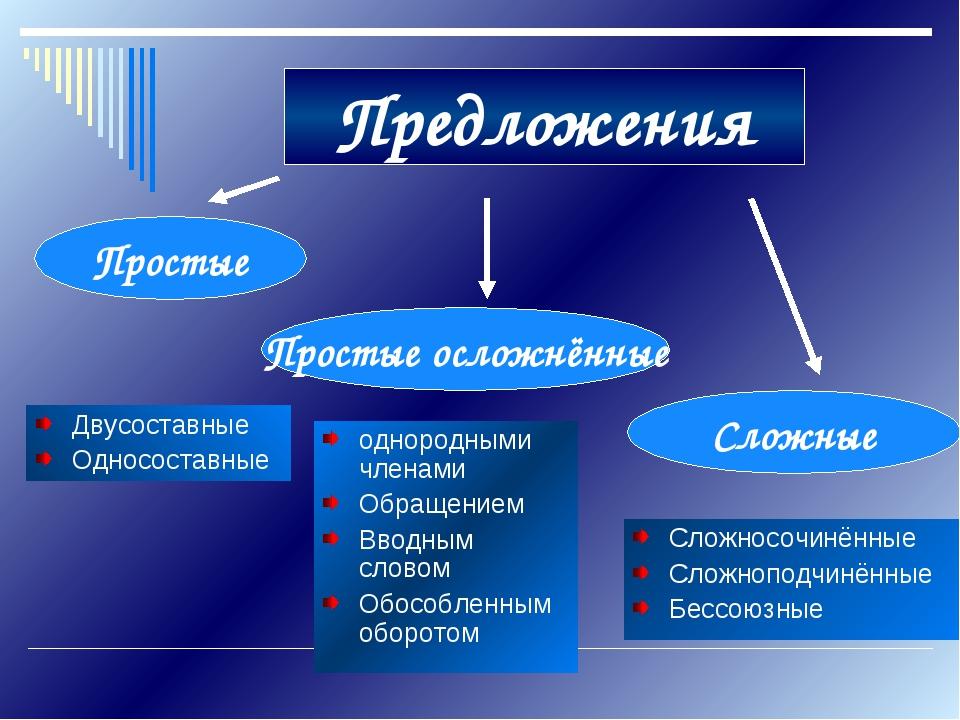 Предложения Двусоставные Односоставные Сложносочинённые Сложноподчинённые Бес...
