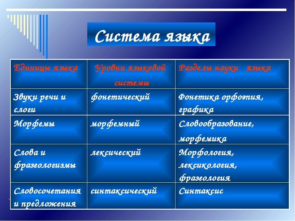 Система языка