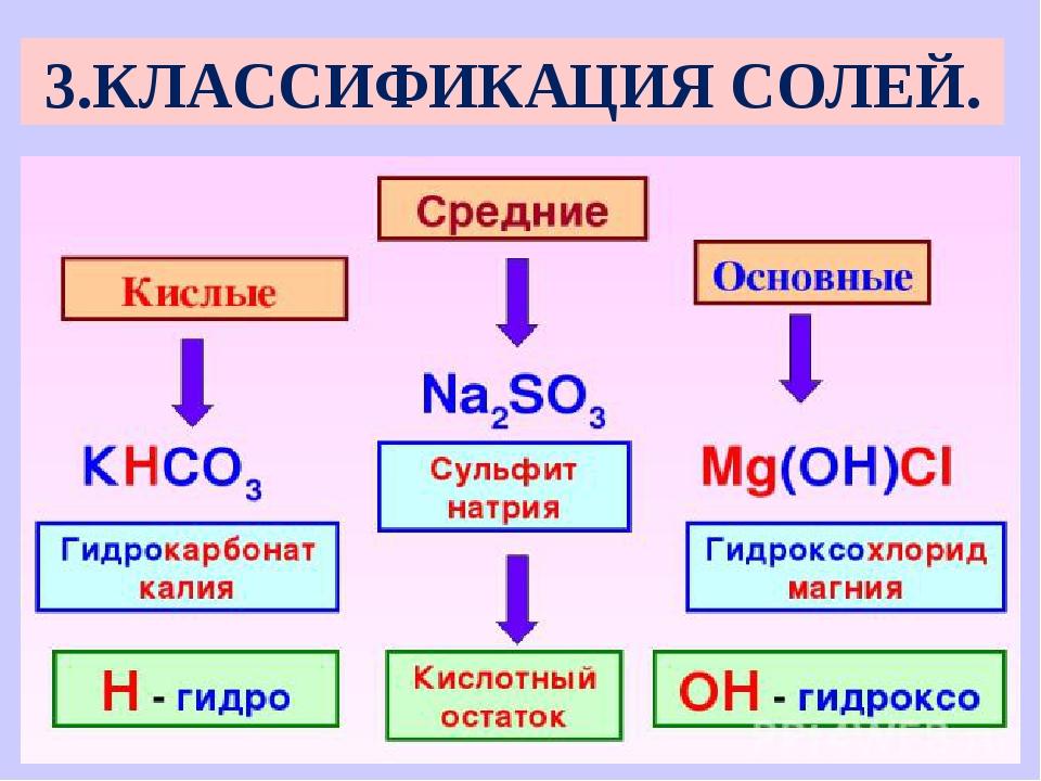 3.КЛАССИФИКАЦИЯ СОЛЕЙ.