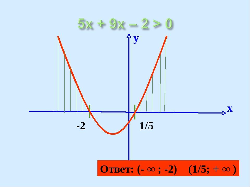 Ответ: (- ∞ ; -2) (1/5; + ∞ )