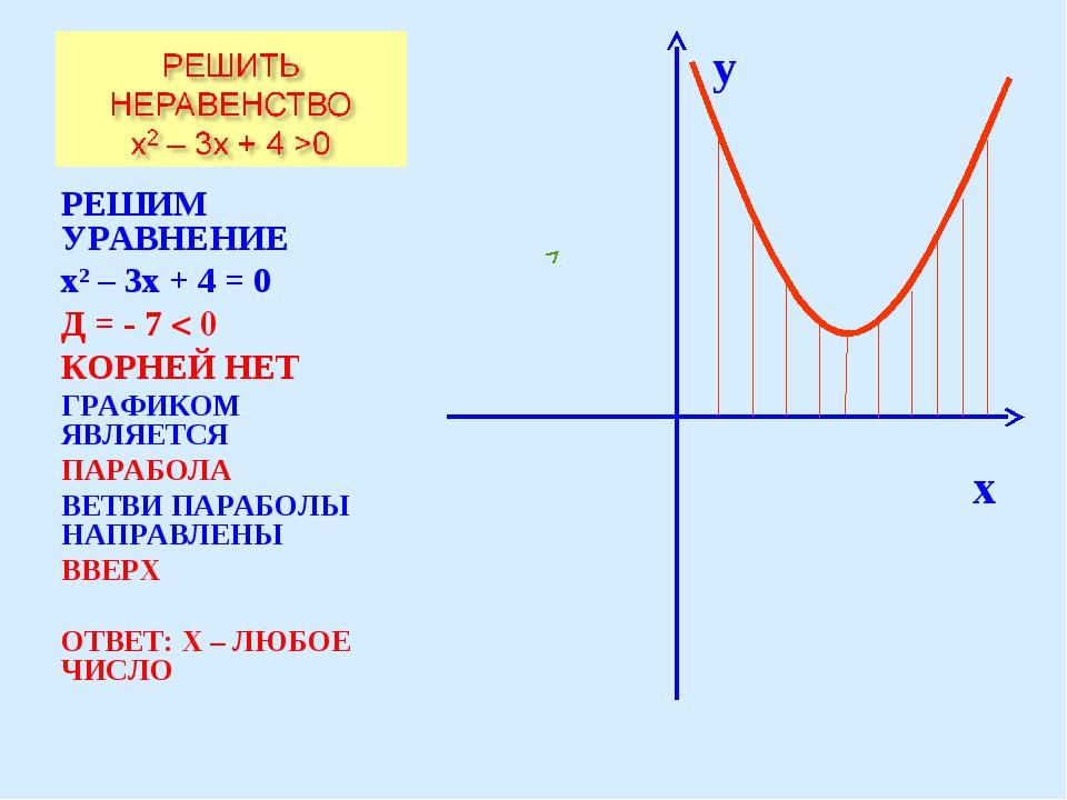 РЕШИМ УРАВНЕНИЕ х2 – 3х + 4 = 0 Д = - 7 < 0 КОРНЕЙ НЕТ ГРАФИКОМ ЯВЛЯЕТСЯ ПАРА...