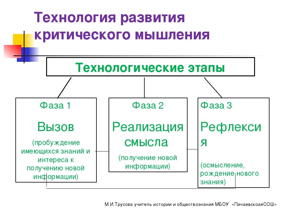 Визуальные картинки для развития критического мышления, надписью