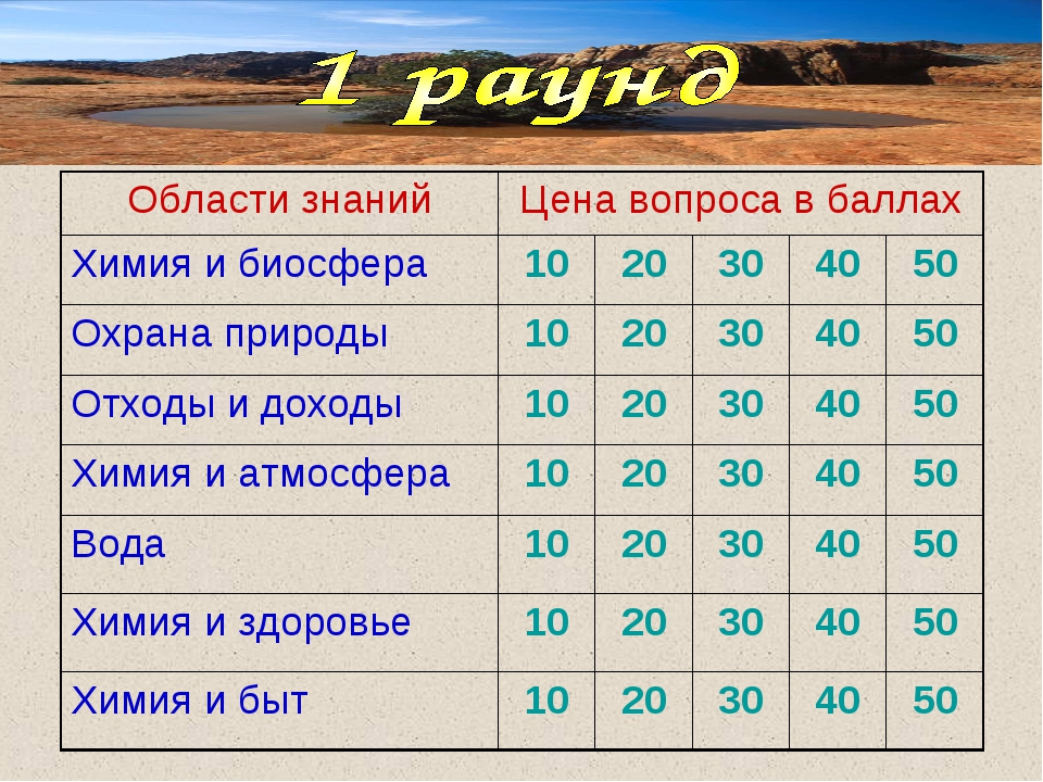 Области знанийЦена вопроса в баллах Химия и биосфера1020304050 Охрана...