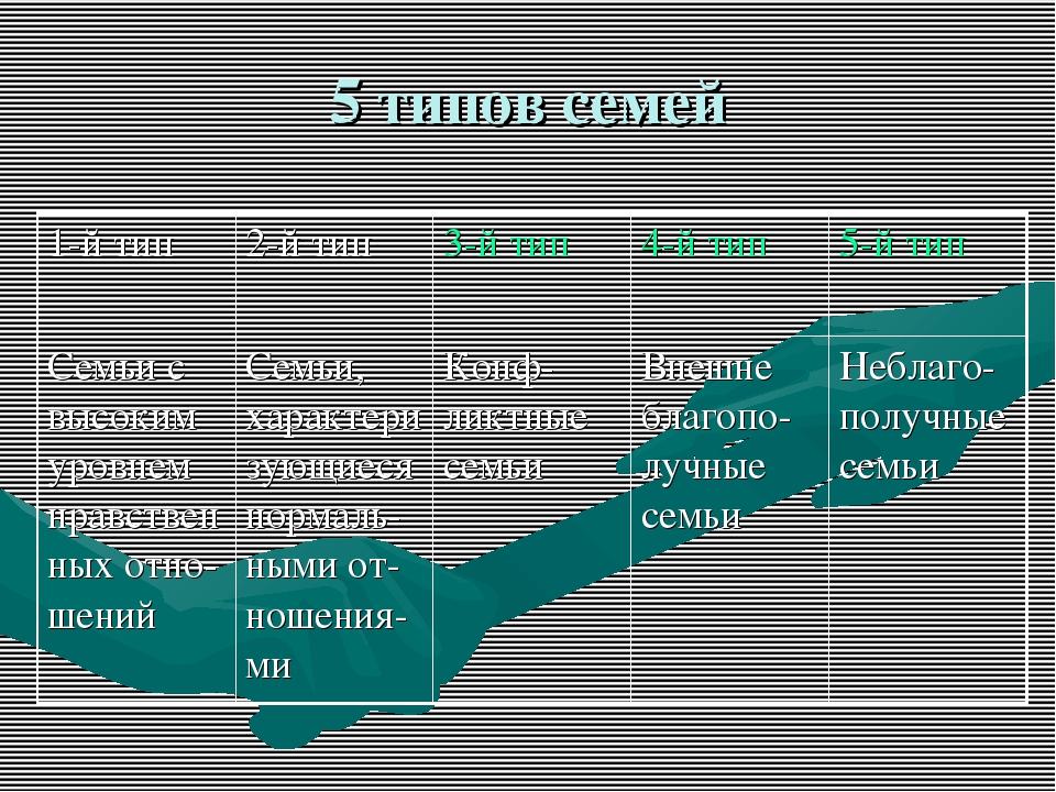 5 типов семей
