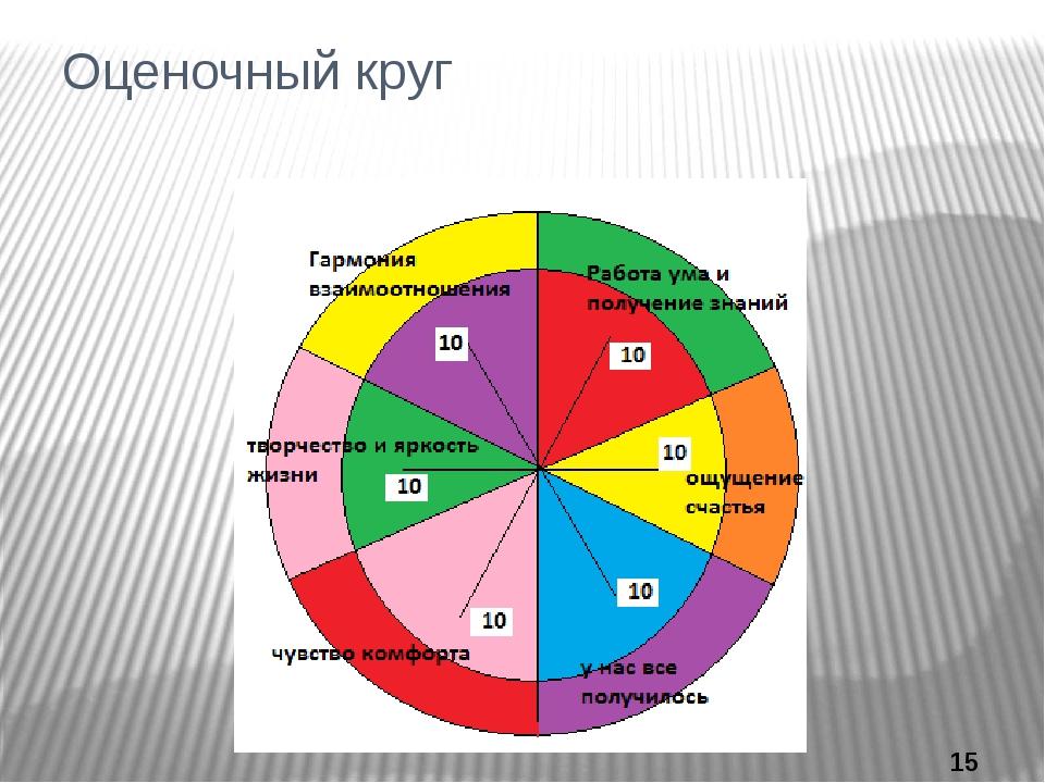 Оценочный круг