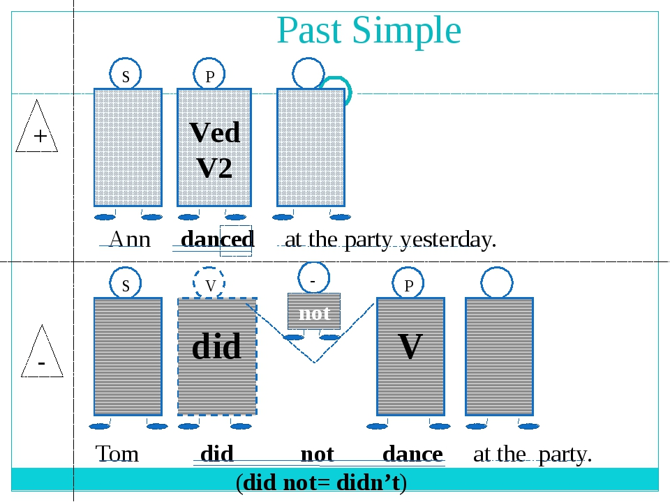 Past Simple + - Ved V2 V did S V P -  S P not Ann danced at the party yester...