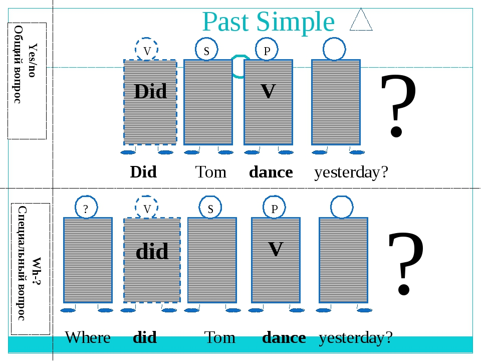 Past Simple Yes/no Общий вопрос Wh-? Специальный вопрос ? did V ? V S P Did V...