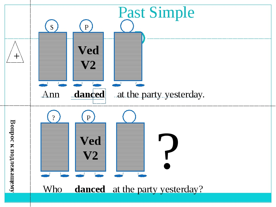 Past Simple + Ved V2 S P Ann danced at the party yesterday. Ved V2 ? P Who da...