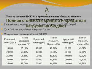 расчет кредита по кредитной картепао сбербанк россии официальный сайт юридический адрес