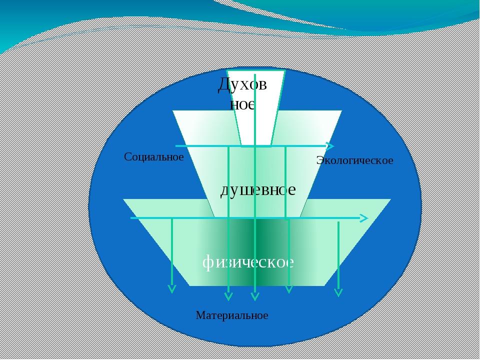 физическое душевное Материальное Экологическое Социальное Духовное