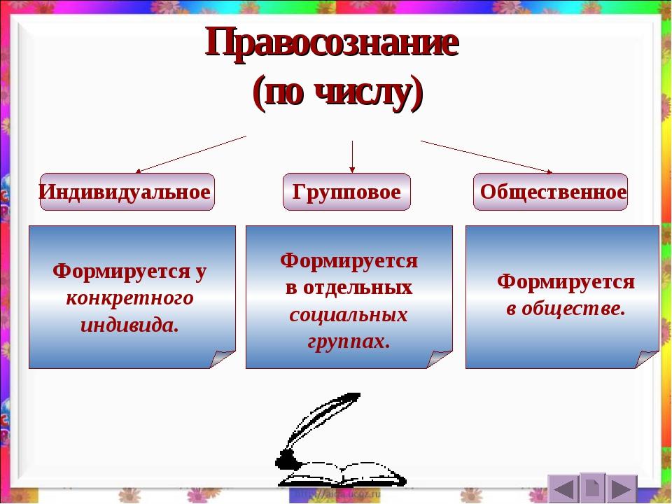 Правосознание (по числу) Индивидуальное Групповое Общественное Формируется у...