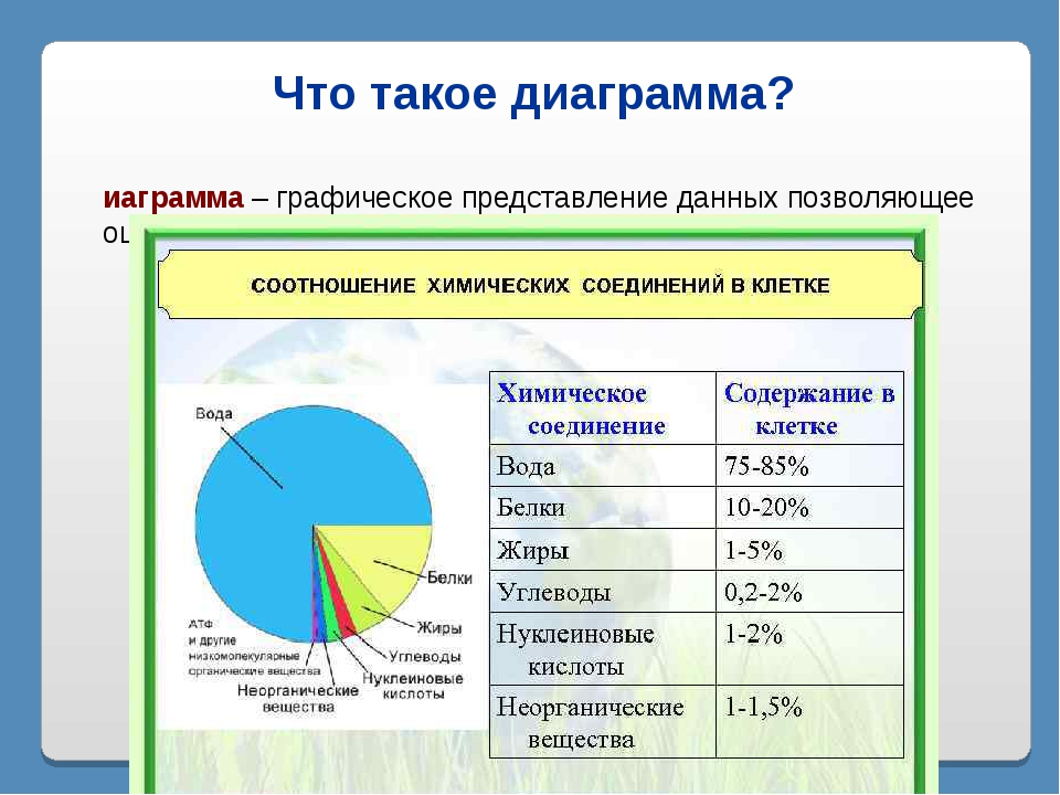 Что такое диаграмма? Диаграмма – графическое представление данных позволяющее...