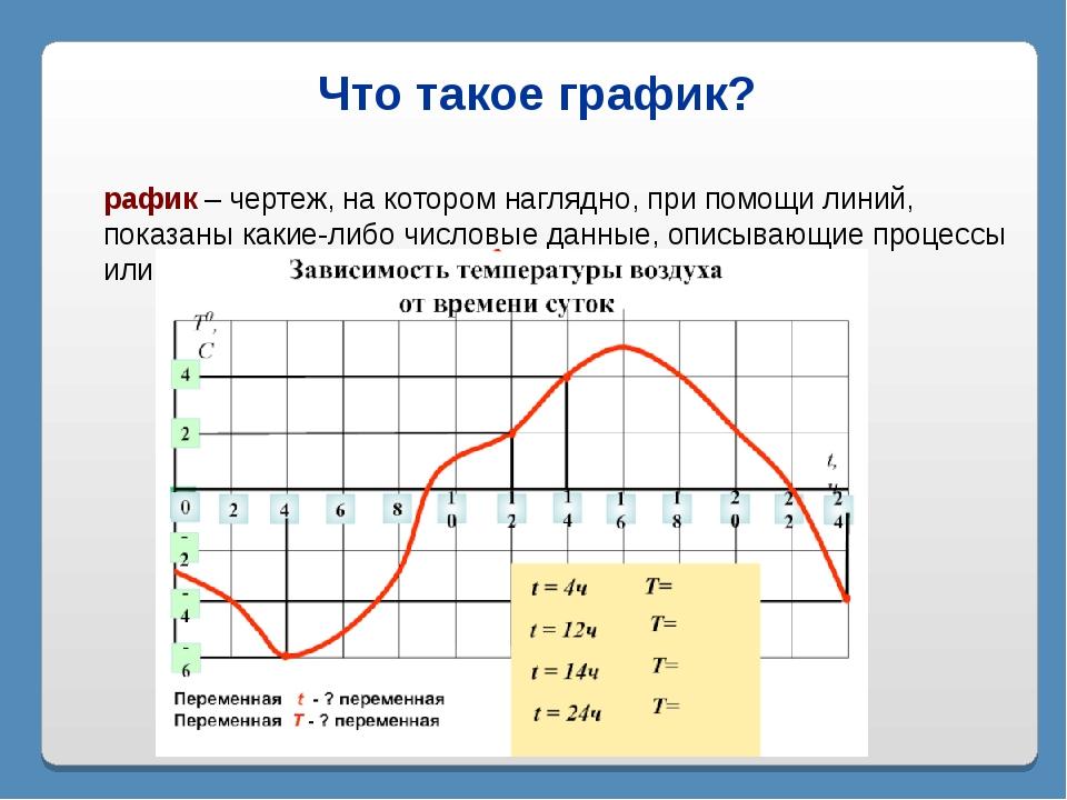 Что такое график? График – чертеж, на котором наглядно, при помощи линий, пок...