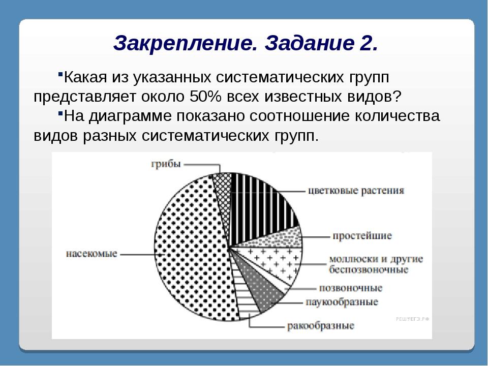 Закрепление. Задание 2. Какая из указанных систематических групп представляет...