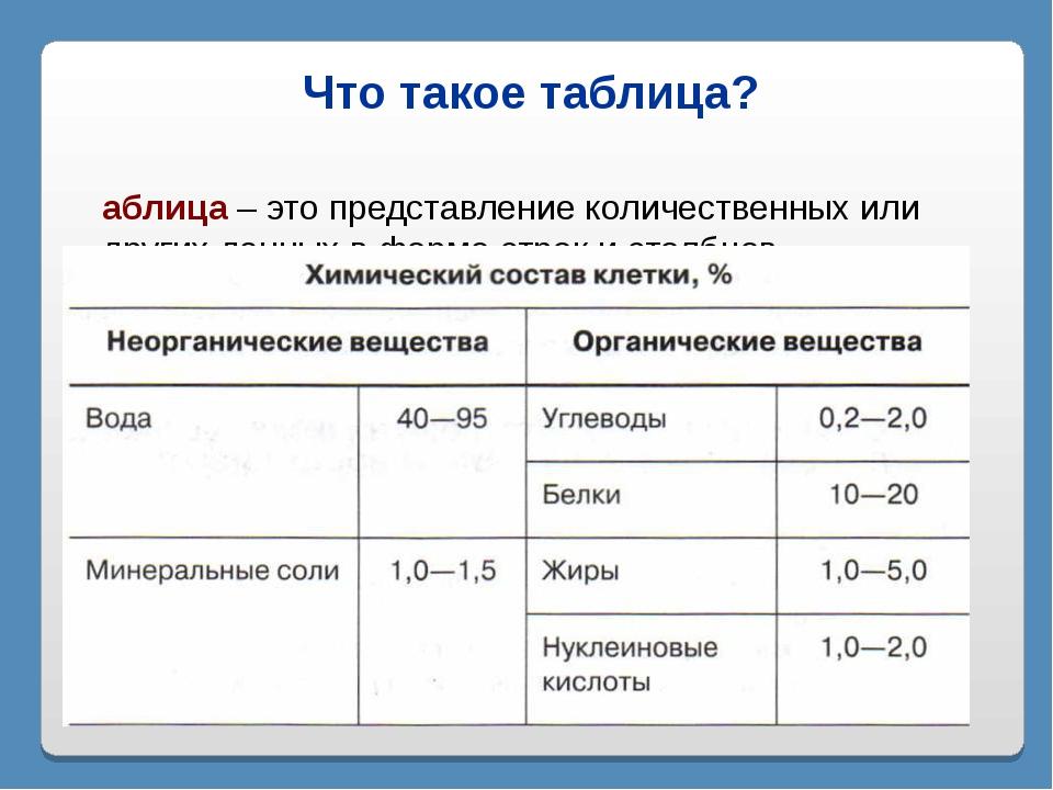 Что такое таблица? Таблица – это представление количественных или других данн...