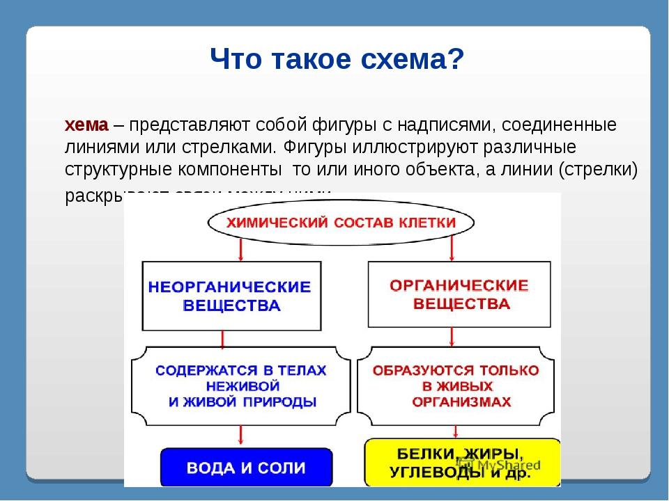 Что такое схема? Схема – представляют собой фигуры с надписями, соединенные л...