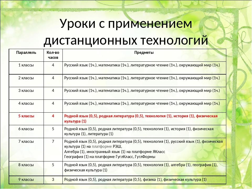 Уроки с применением дистанционных технологий ПараллельКол-во часовПредметы...