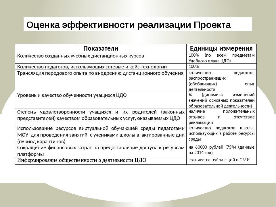 Оценка эффективности реализации Проекта Показатели Единицы измерения Количест...