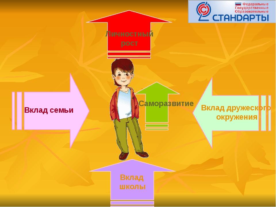 Вклад семьи Вклад дружеского окружения Вклад школы Личностный рост Саморазвитие