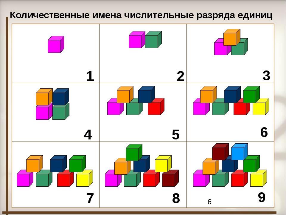 1 2 3 4 7 5 6 8 9 Количественные имена числительные разряда единиц