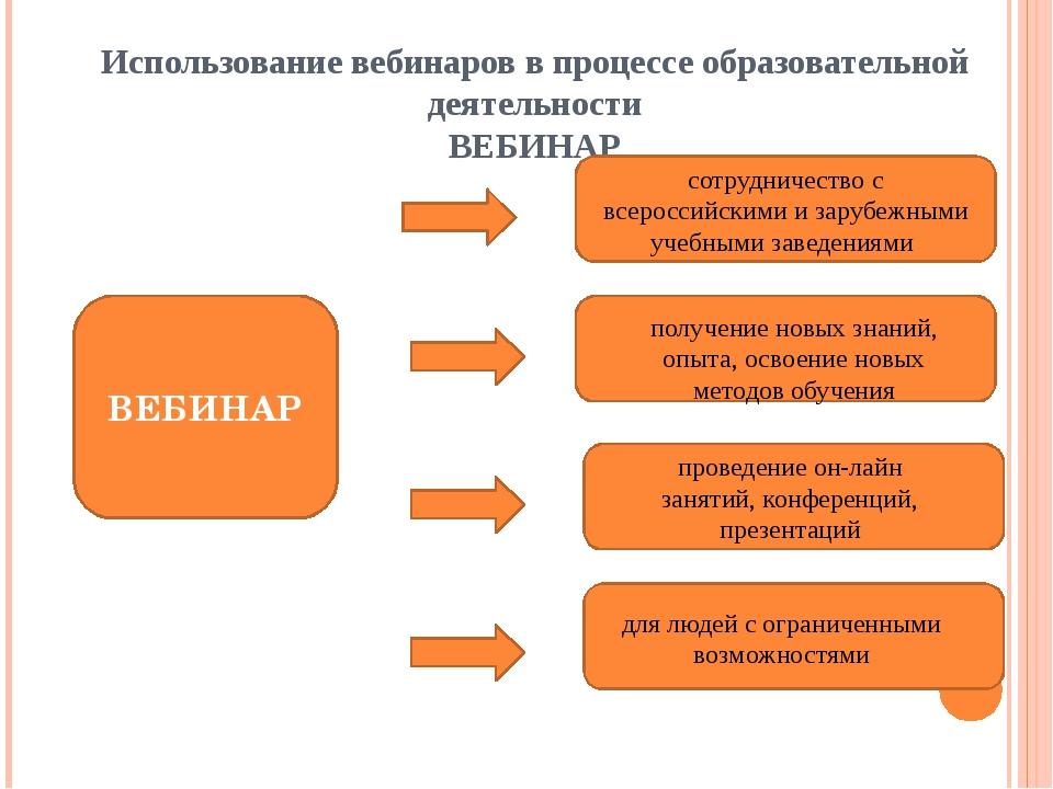Использование вебинаров в процессе образовательной деятельности ВЕБИНАР ВЕБИН...