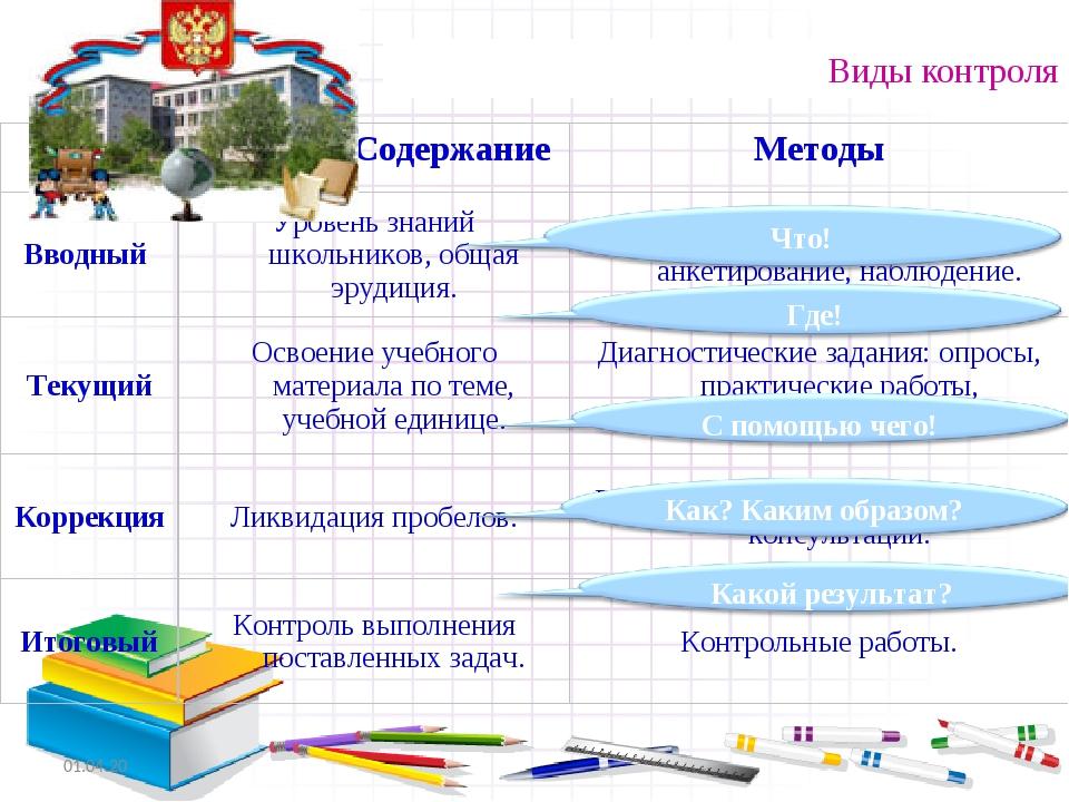 Виды контроля *  Содержание Методы Вводный Уровень знаний школьников, обща...