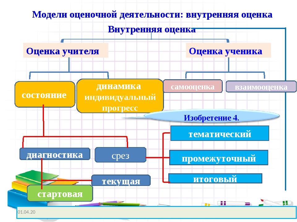 Модели оценочной деятельности: внутренняя оценка Оценка учителя Оценка ученик...