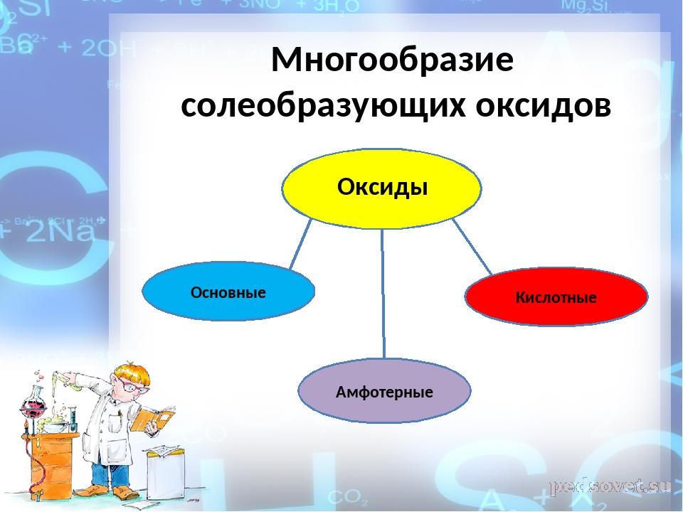 Многообразие солеобразующих оксидов Оксиды Основные Амфотерные Кислотные