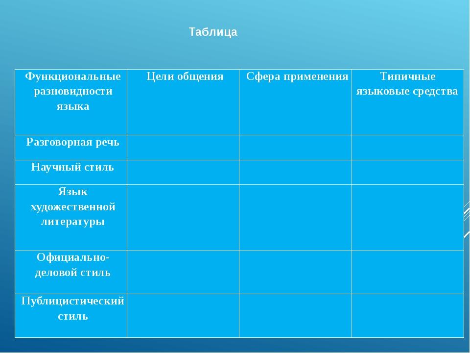 Таблица Функциональные разновидности языка Цели общения Сфера применения Типи...
