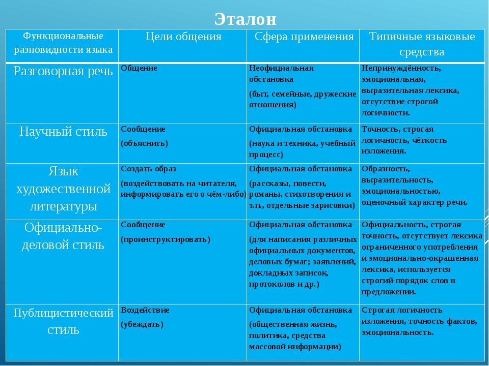 Эталон Функциональные разновидности языка Цели общения Сфера применения Типич...