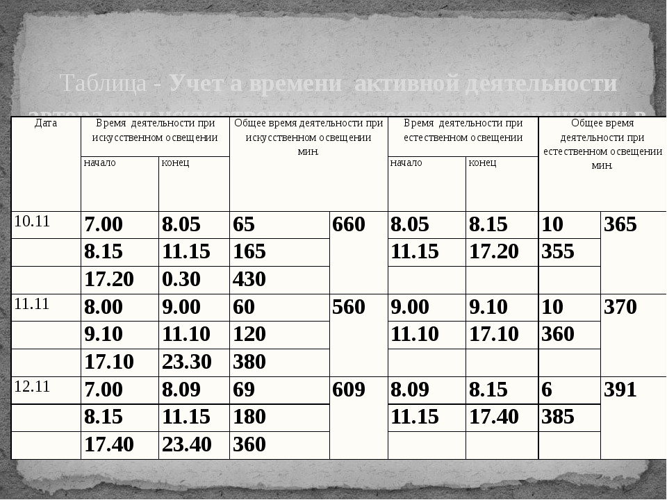 Таблица - Учет а времени активной деятельности автора при искусственном и ес...