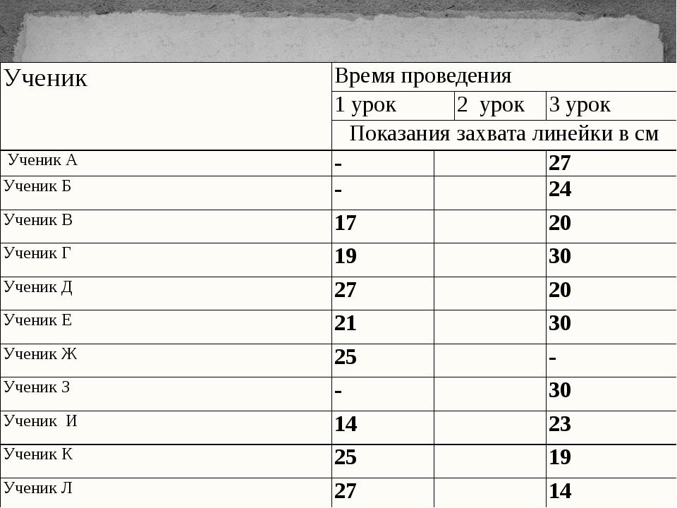 Таблица - Определение быстроты реакции школьников 28 декабря Ученик Время п...
