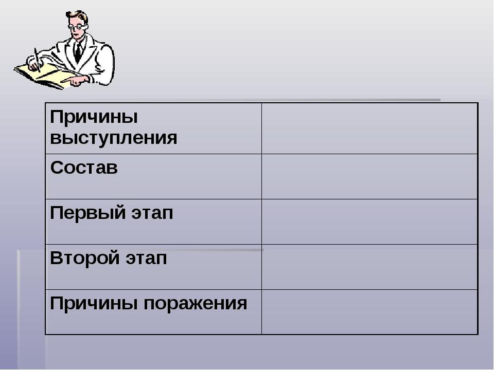 Причины выступления Состав Первый этап Второй этап Причины поражения