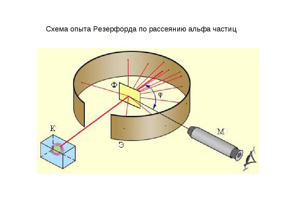Схема опыта Резерфорда по рассеянию альфа частиц